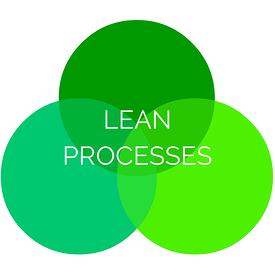 Lean_Processes