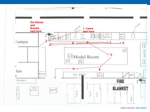 Model Room Workflow