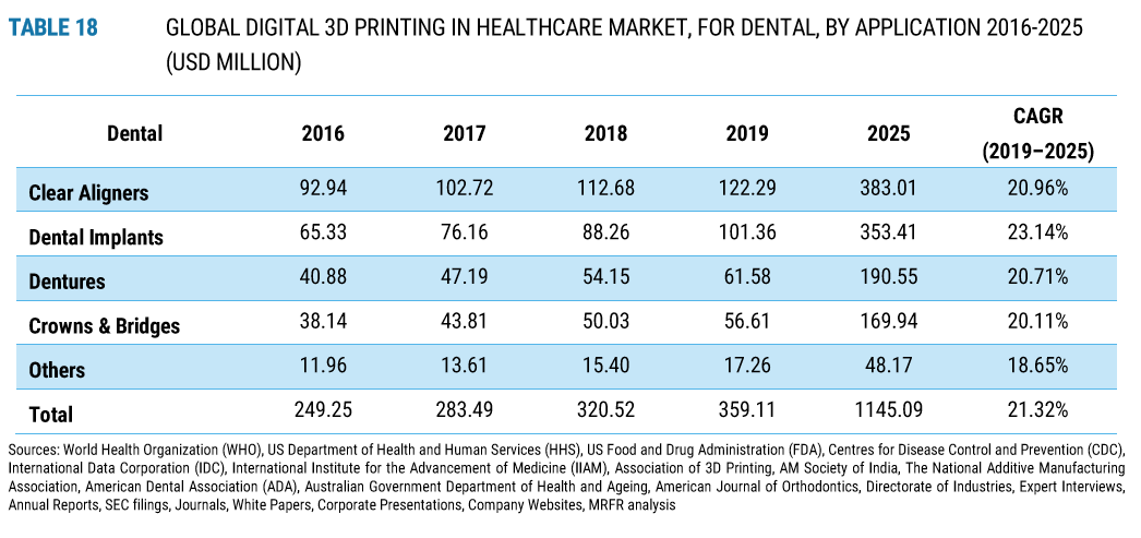 3D Printing in the Dental Industry for Stat Nerds-4