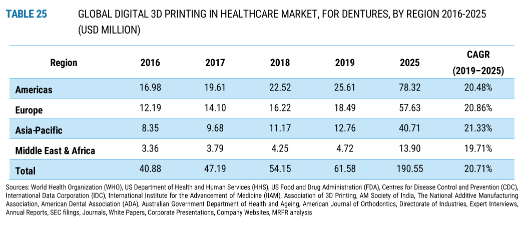 3D Printing in the Dental Industry for Stat Nerds-6