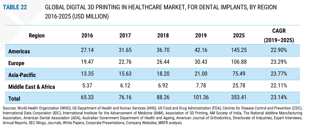 3D Printing in the Dental Industry for Stat Nerds-7
