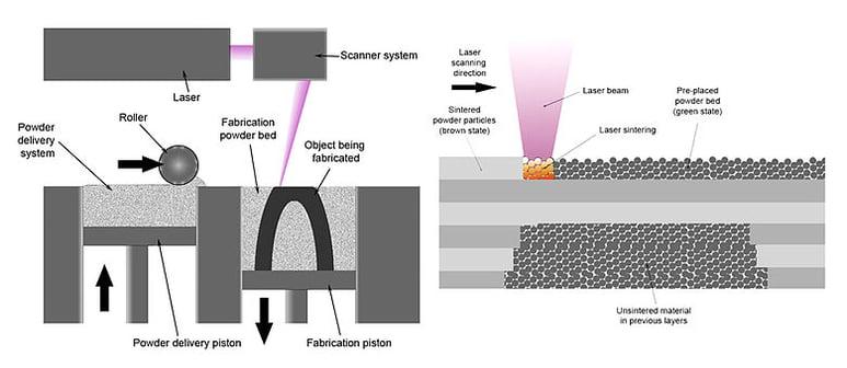 780px-Selective_laser_melting_system_schematic.jpg