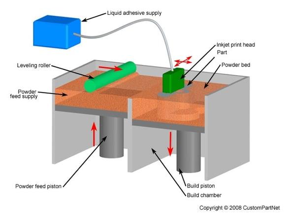 Binderjet_Printing_Image.jpg