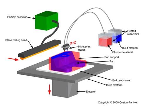 Inkjet_3D_Printing_Image.jpg