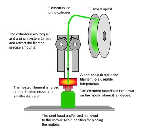 fused_filament_fabrication_photo.jpg