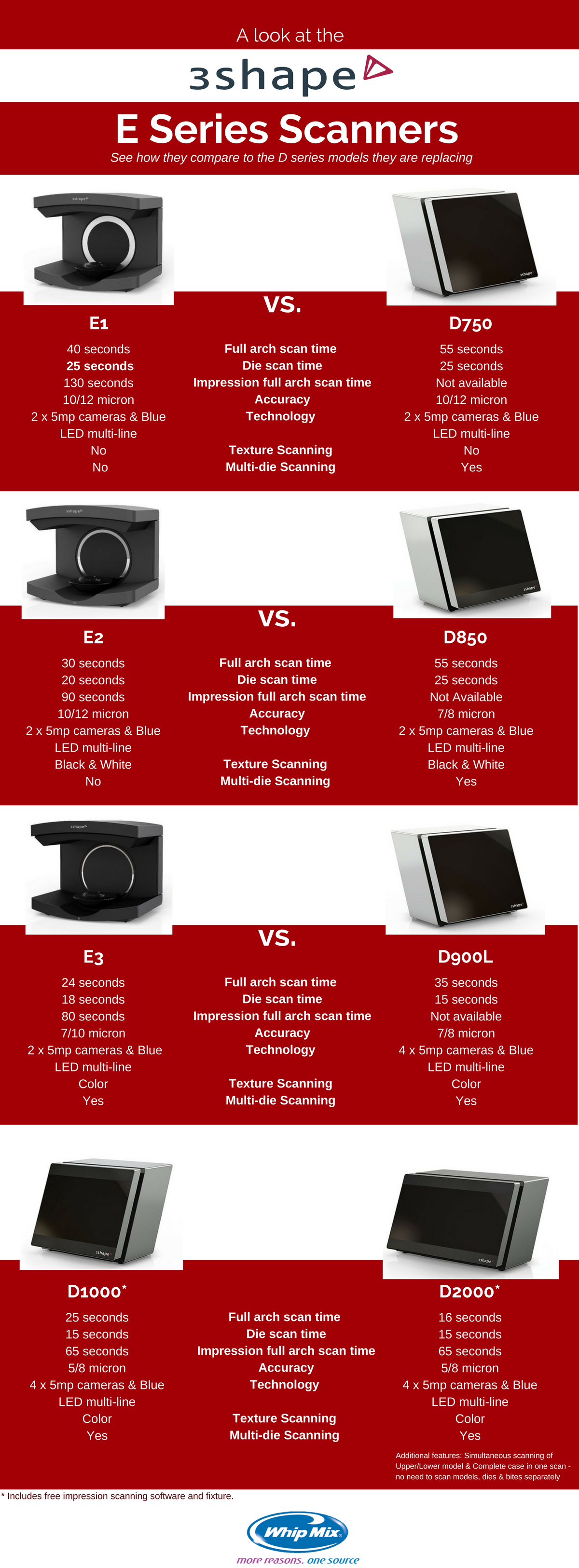 3Shape E Series vs D Series Infographic (1).png