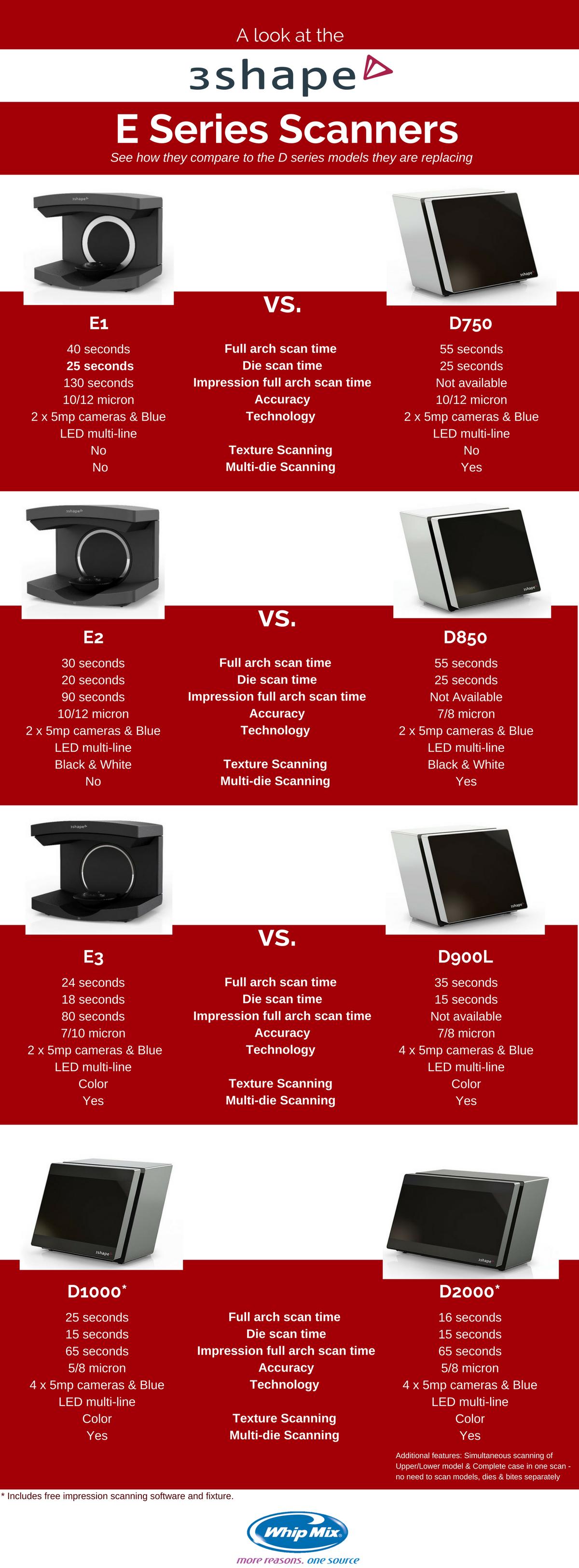 3Shape E Series vs D Series Infographic (1).png