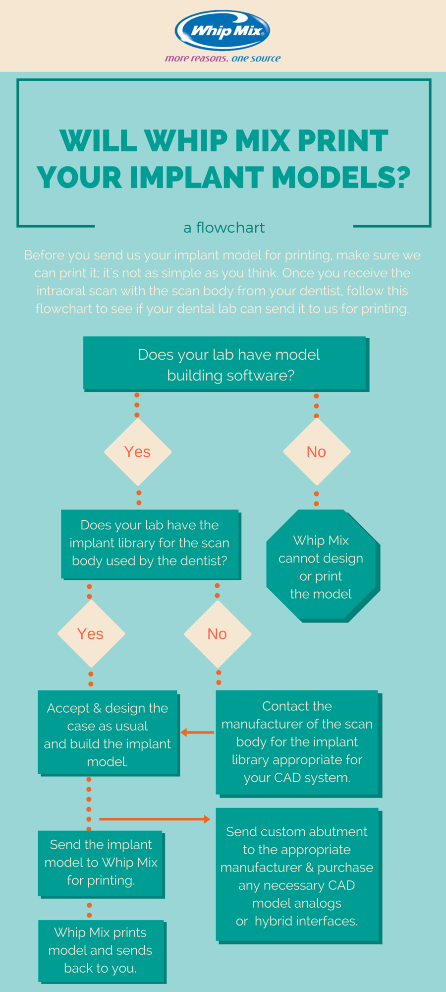 Flowchart-_Will_WM_Print_Your_Implant_Models-_5.png
